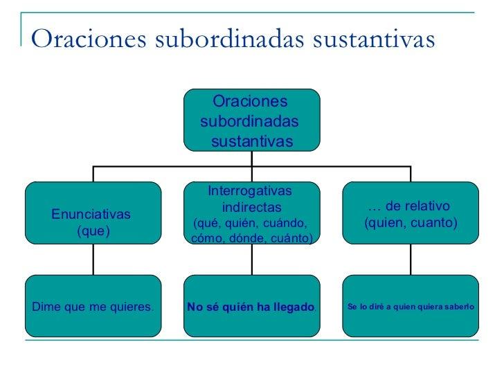 Oraciones subordinadas sustantivas Oraciones  subordinadas  sustantivas Enunciativas  (que) Interrogativas  indirectas (qu...
