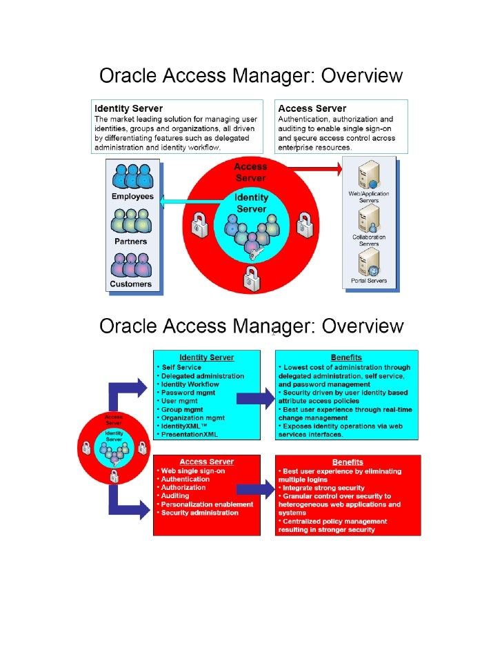 Oracle Access Manager Components  OAM WebPass: OAM WebPass provides the primary administrative and end-user interface to t...