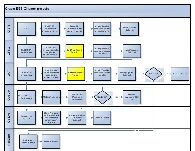 Oracle EBS Change Projects Process Flows