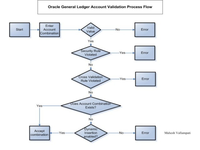 Oracle GL Account Validation Flow