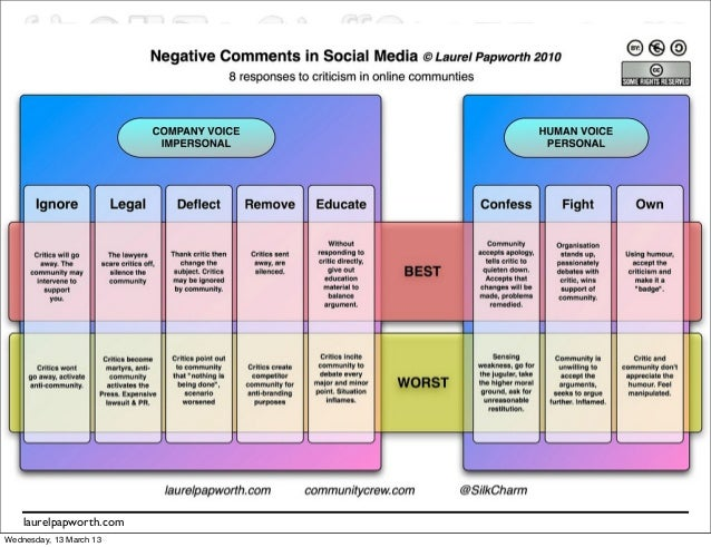 Social Media Social Networks    laurelpapworth.comWednesday, 13 March 13