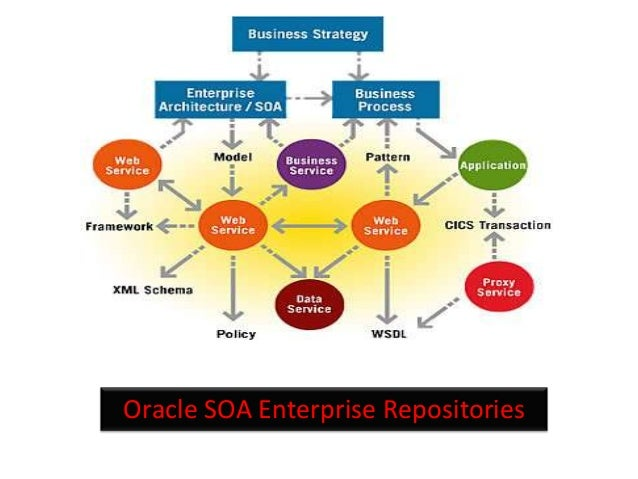 Oracle SOA Enterprise Repositories