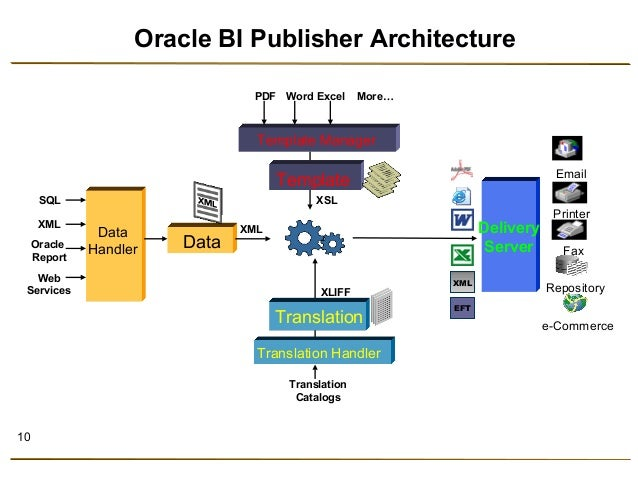 Oracle architecture basics pdf for Architecture oracle