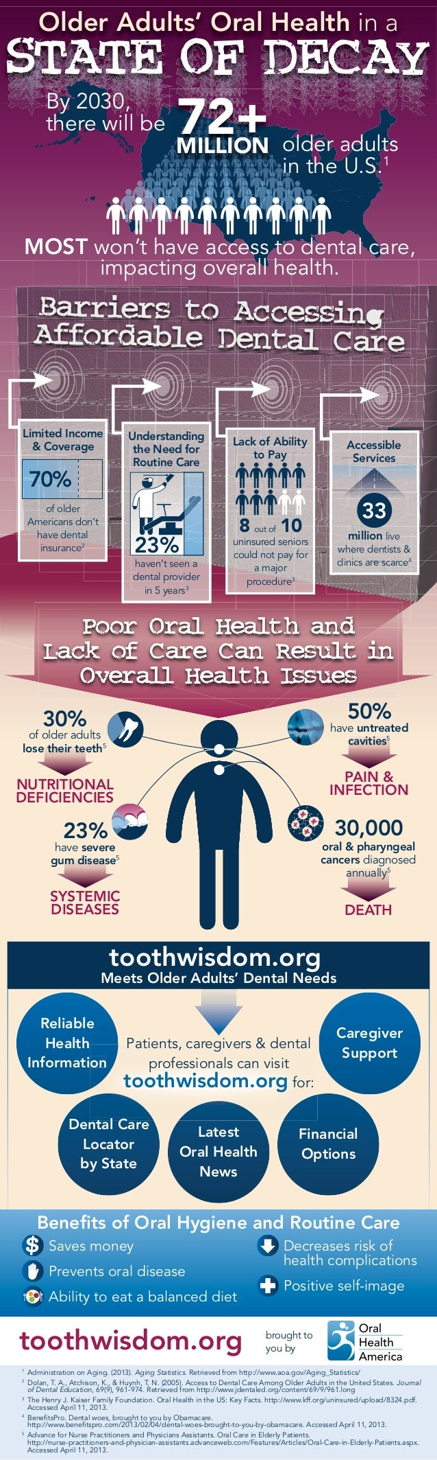 Oral Health and Older Americans