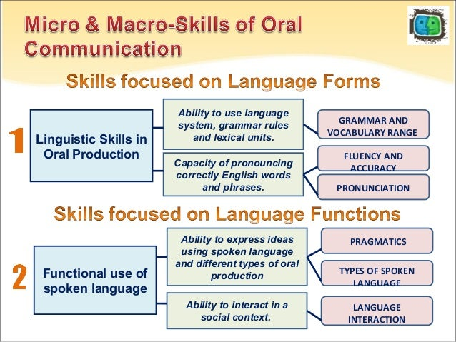 Oral skills & classroom speaking performance