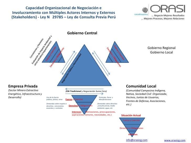 Capacidad Organizacional de Negociación e Involucramiento con Múltiples Actores Internos y Externos  (Stakeholders) - Ley ...