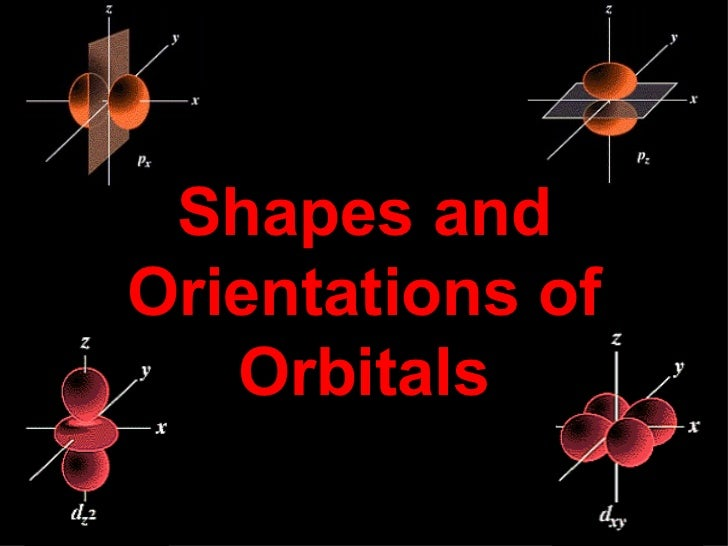Orbital shape-orientation