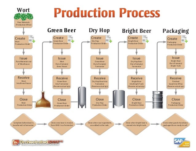 Orchestratedbeer brewery software production process for Brewery layout software