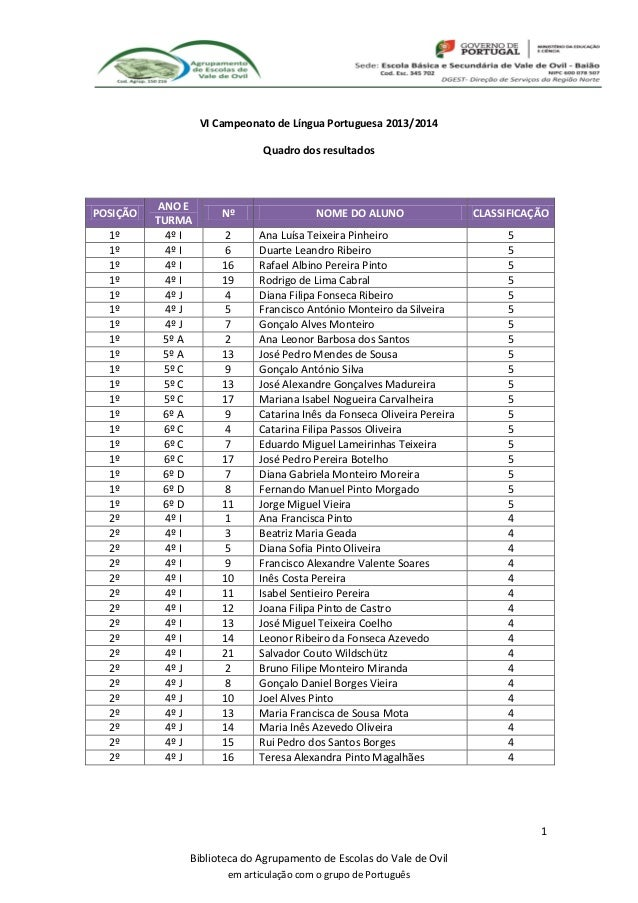 VI Campeonato de Língua Portuguesa 2013/2014 Quadro dos resultados  POSIÇÃO 1º 1º 1º 1º 1º 1º 1º 1º 1º 1º 1º 1º 1º 1º 1º 1...