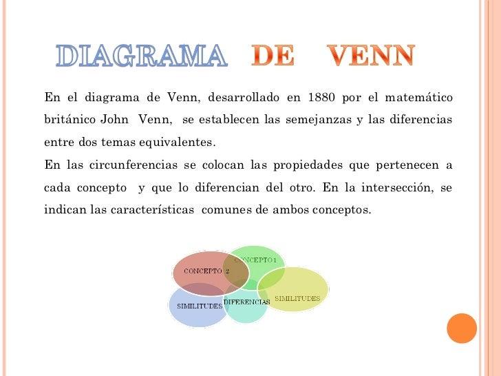 Acceso a internet 4 en el diagrama de ven desarrollado en 1880 por el matemtico britnico john venn ccuart Gallery