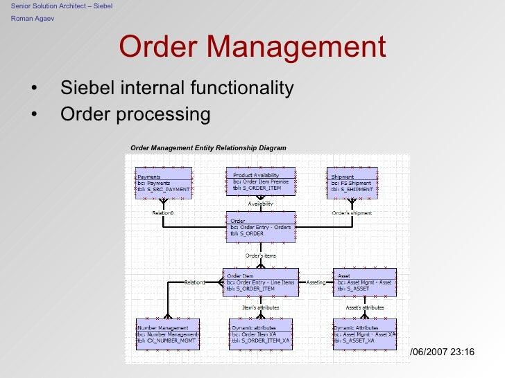 Order Management <ul><li>Siebel internal functionality </li></ul><ul><li>Order processing </li></ul>Order Management Entit...