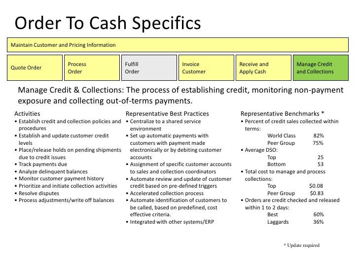 best credit practices for credit application
