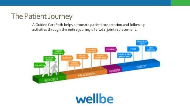 ThePatientJourney A Guided CarePath helps automate patient preparation and follow-up activities through the entire journey...