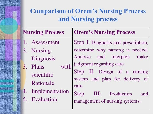 model of nursing and orems self care model nursing essay Abstract: nursing theories are developed to provide a connecting frame work  which focus on nursing practice dorothy orem's self- care deficit theory and.