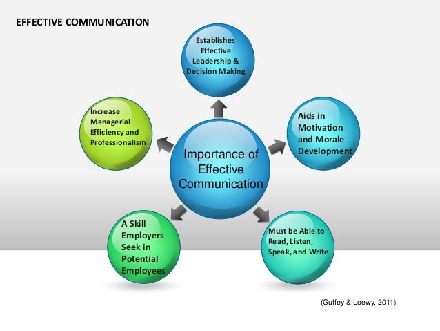 the importance of spoken communication written communication and time management Time management commercial awareness how will employers assess your written communication skills where written communication is the most important part of.