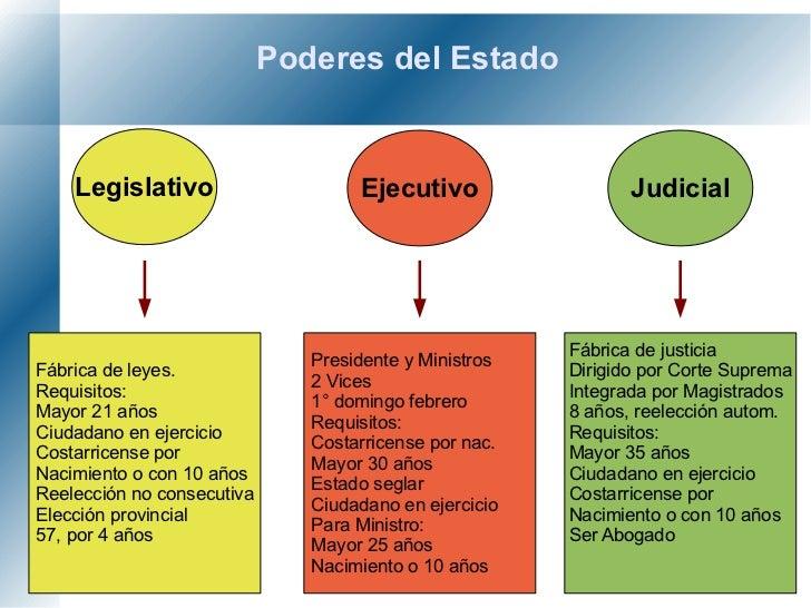 Imagenes Del Poder Del Estado Poderes Del Estado Legislativo