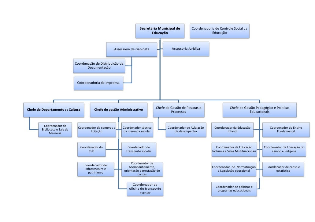 Secretaria Municipal de           Coordenadoria de Controle Social da                                                     ...