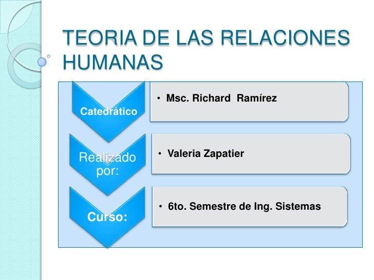 TEORIA DE LAS RELACIONES HUMANAS <br />