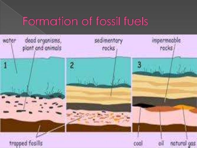 Fossil Fuel Book - Lessons - Tes Teach