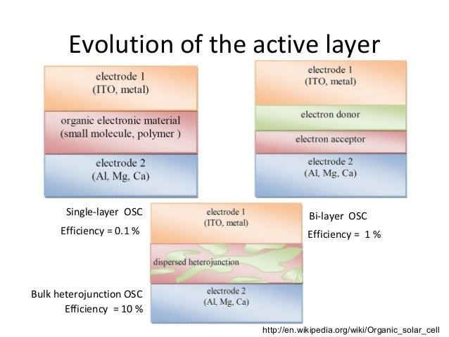 Organic solar cells phd thesis secondary school science homework help