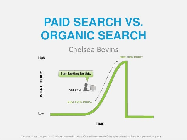 PAID SEARCH VS. ORGANIC SEARCH Chelsea Bevins (The value of search engine. (2008). Elliance. Retrieved from http://www.ell...