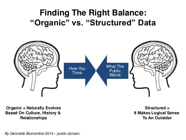 "How You Think What The Public Wants Finding The Right Balance: ""Organic"" vs. ""Structured"" Data Organic = Naturally Evolves..."