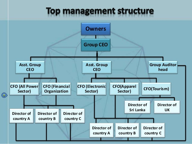 difference between organization as structure and Start studying chapter 7 what is the difference in span of control between a tall organization structure and what is the primary difference between a.