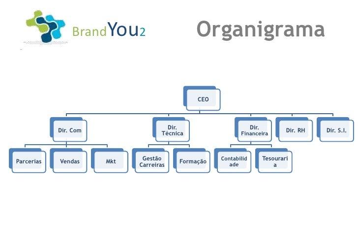 BrandYou2                     Organigrama                                              CEO                                ...