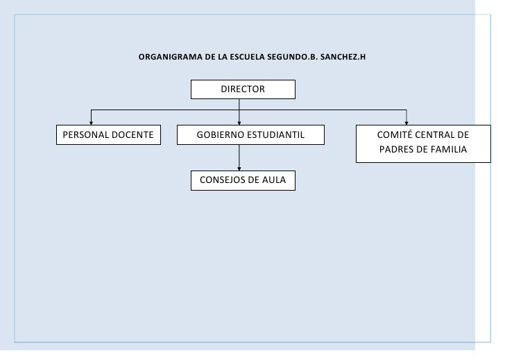 ORGANIGRAMA DE LA ESCUELA SEGUNDO.B. SANCHEZ.H<br />3142615127635DIRECTOR00DIRECTOR<br />6633210897255COMITÉ CENTRAL DE PA...
