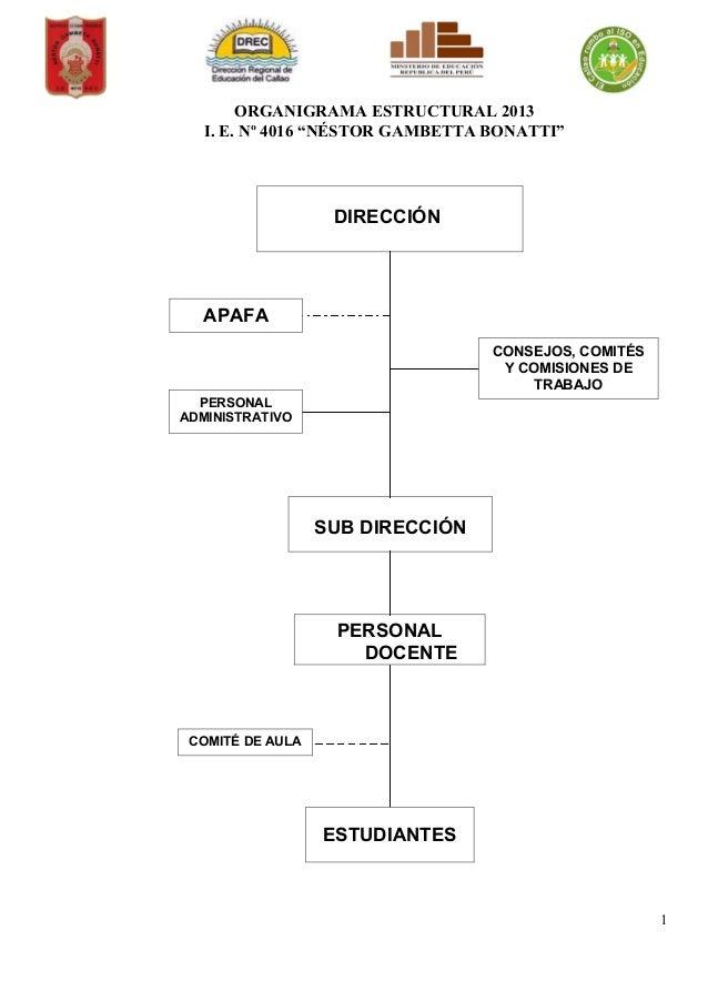"""ORGANIGRAMA ESTRUCTURAL 2013 I. E. Nº 4016 """"NÉSTOR GAMBETTA BONATTI"""" 1 DIRECCIÓN CONSEJOS, COMITÉS Y COMISIONES DE TRABAJO..."""