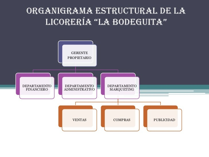 """ORGANIGRAMA ESTRUCTURAL DE LA LICORERÍA """"LA BODEGUITA""""<br />"""