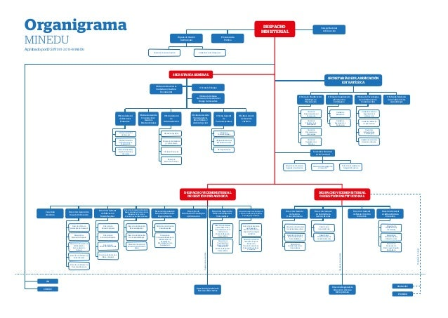 Organigrama minedu20150302 for Oficina gestion ica
