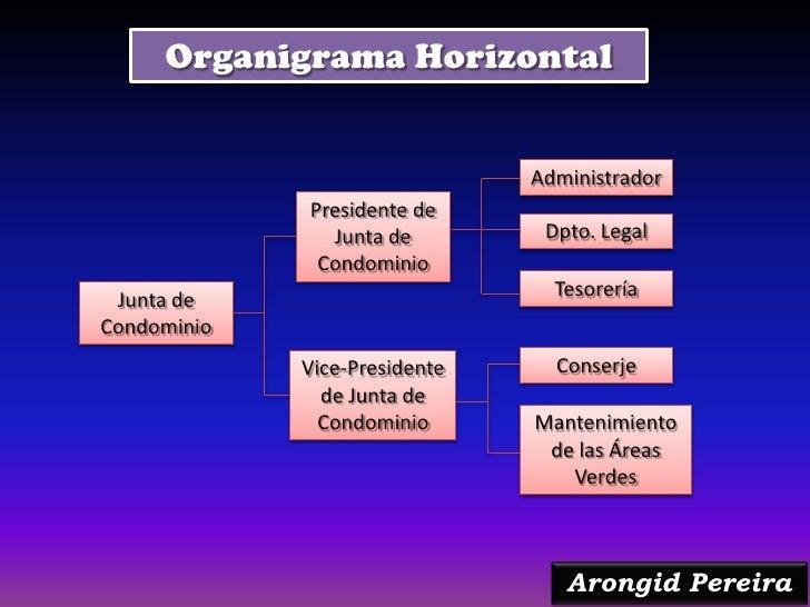 Organigrama Horizontal                               Administrador             Presidente de               Junta de       ...