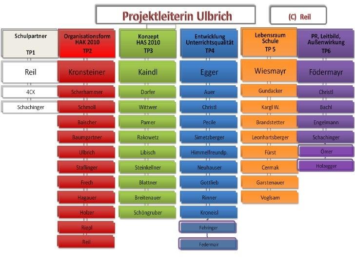 Organigramm.Schulprojekt