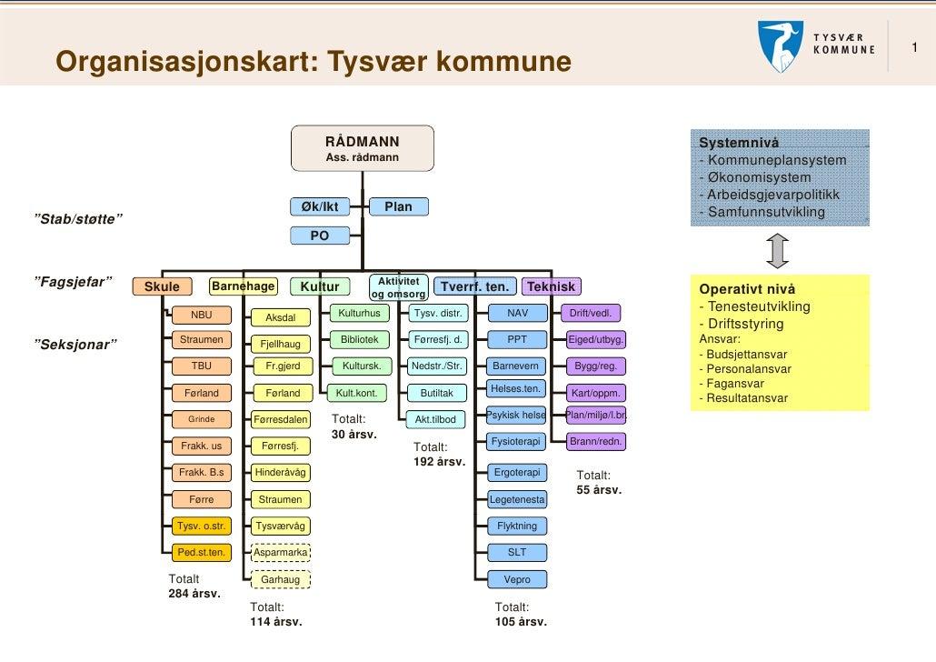 1   Organisasjonskart: Tysvær ko     g      j          y      ommune                                                      ...