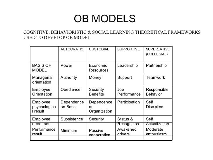ob theory Paper presents three most pressing issues in organizational behavior and the practices that might be implemented.