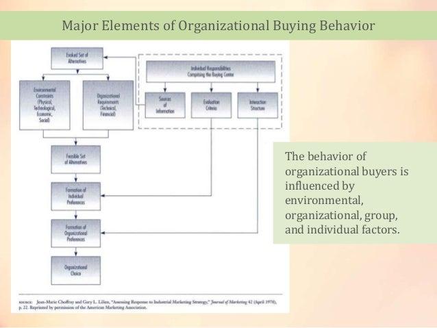 Organizational Buying Behavior of Organizational Buying
