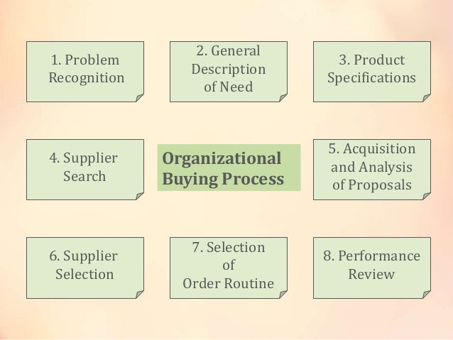 Organizational Buying Behavior Organizational Buying Process