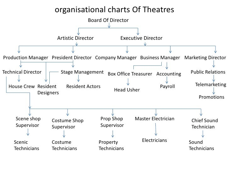 organisational charts Of Theatres                                     Board Of Director                       Artistic Dir...