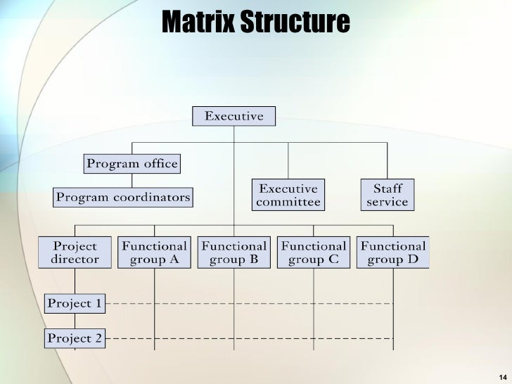organisations organizational structure and team members Teams and organization structure of organizing people to support interdependence and cooperation that requires close coordination among the team members.