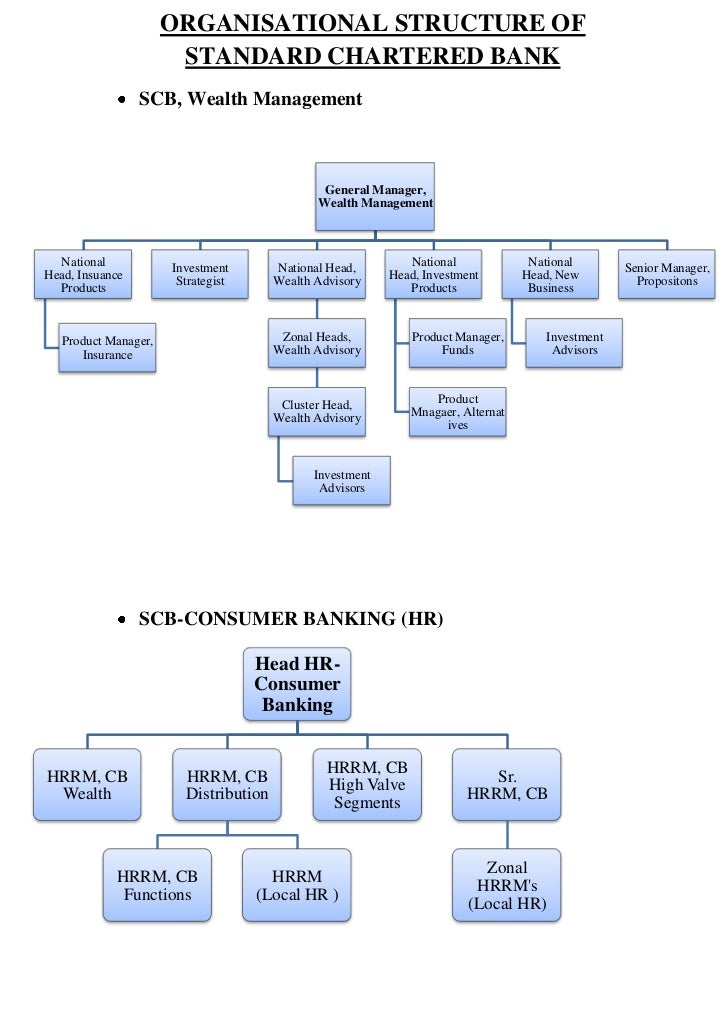 ORGANISATIONAL STRUCTURE OF                       STANDARD CHARTERED BANK                 SCB, Wealth Management          ...