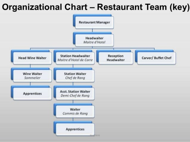 NRC Organizational Chart  National Research Council Canada