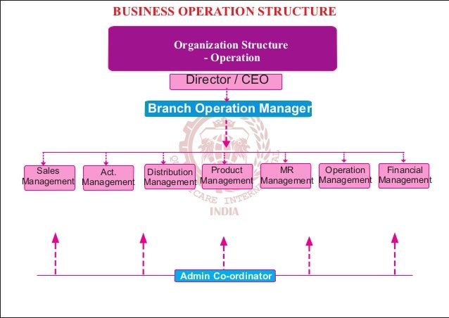 the organizations and their operations management in business Operations management (om) applies to every type of organization  if the main entrance to your business will be inaccessible for two weeks due to road.