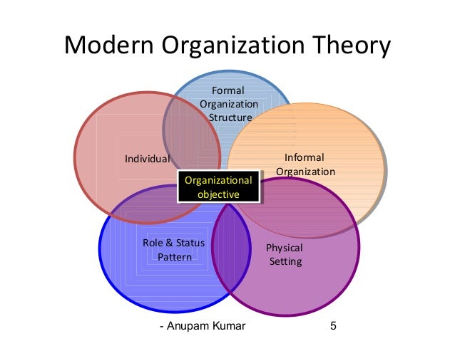 forms of theory organization Summary of organizational theories 3 c school: classical organization theory (p 31) c time line: essentially introduced with the origins of commerce, largely shaped.
