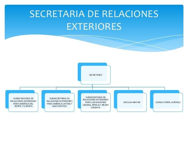 Organismos Y Dependencia Relacionados Con El Comercio Exterior