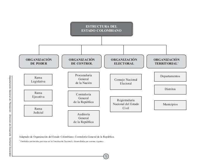 Estructura Del La Rama Legislativa | Autos Post - photo#3
