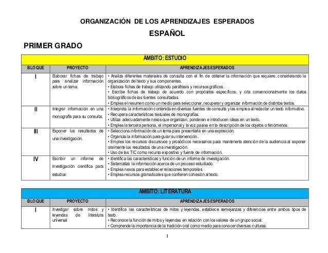 1 ORGANIZACIÓN DE LOS APRENDIZAJES ESPERADOS ESPAÑOL PRIMER GRADO ÁMBITO: ESTUDIO BLOQUE PROYECTO APRENDIZAJES ESPERADOS I...