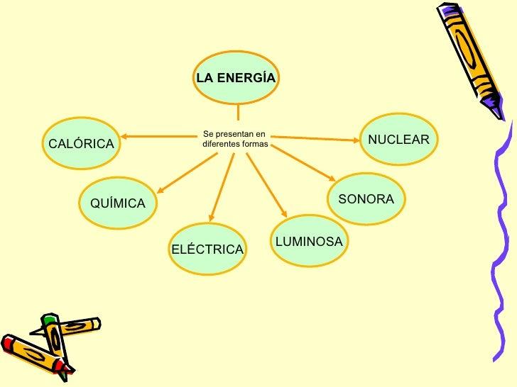 LA ENERGÍA CALÓRICA Se presentan en  diferentes formas QUÍMICA ELÉCTRICA LUMINOSA SONORA NUCLEAR