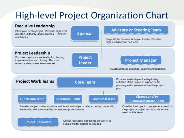 project organization chart A typical organizational chart examples to represent the project organizational chart in it company.