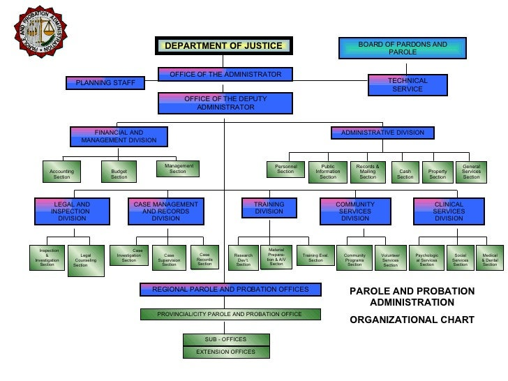 Organizational Structure  National Defence  Canadian